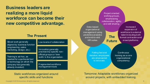 Business leaders are  realizing a more liquid  workforce can become their  new competitive advantage. Copyrig...