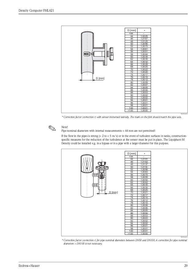liquiphant m density and density computer fml621 29 638?cb=1367304808 liquiphant m density and density computer fml621 ftl51 wiring diagram at bayanpartner.co