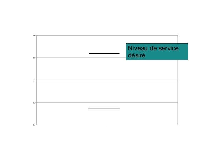Lire les bar charts Libqual+ Slide 2