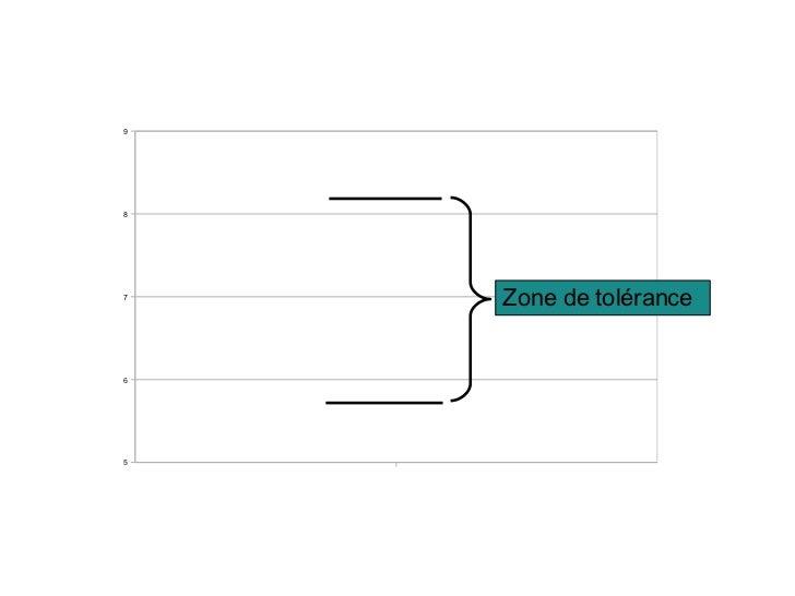 Lire les bar charts Libqual+ Slide 3