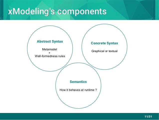 11/31 xModeling's componentsxModeling's components Abstract Syntax Metamodel + Well-formedness rules Concrete Syntax Graph...