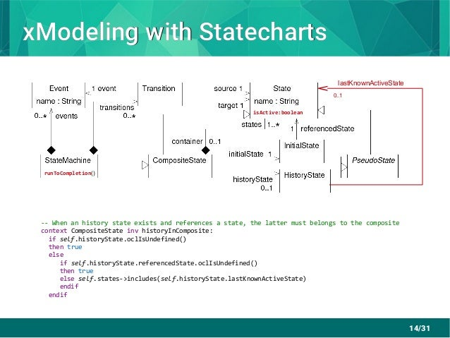 14/31 xModeling with StatechartsxModeling with Statecharts runToCompletion() isActive:boolean 0..1 lastKnownActiveState --...