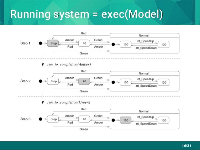 16/31 Running system = exec(Model)Running system = exec(Model)