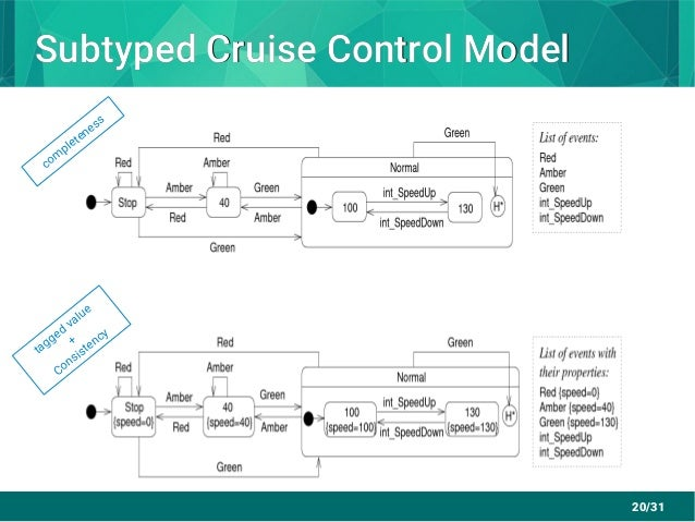 20/31 Subtyped Cruise Control ModelSubtyped Cruise Control Model com pleteness tagged value + Consistency
