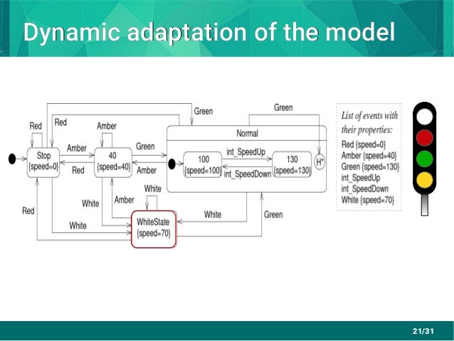 21/31 Dynamic adaptation of the modelDynamic adaptation of the model