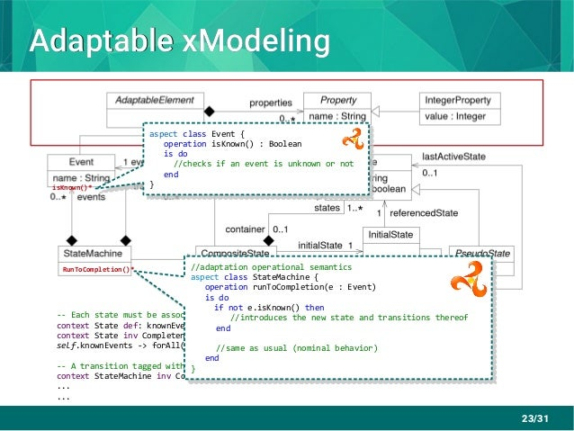 23/31 Adaptable xModelingAdaptable xModeling RunToCompletion()* -- Each state must be associated to a transition for each ...