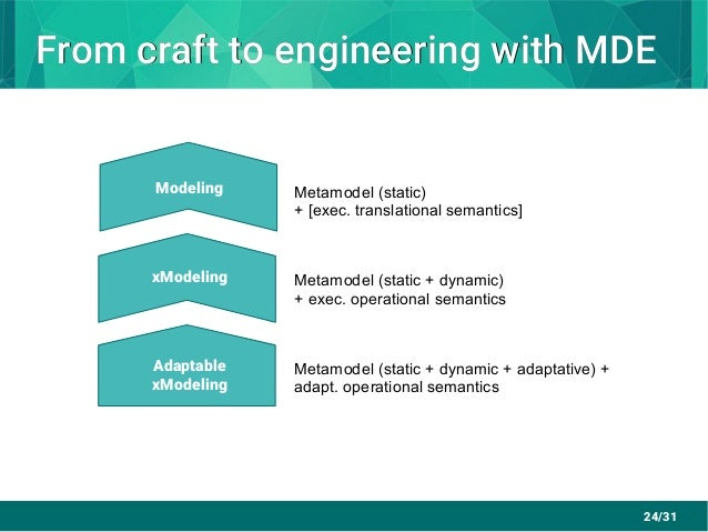 24/31 From craft to engineering with MDEFrom craft to engineering with MDE Modeling xModeling Adaptable xModeling Metamode...