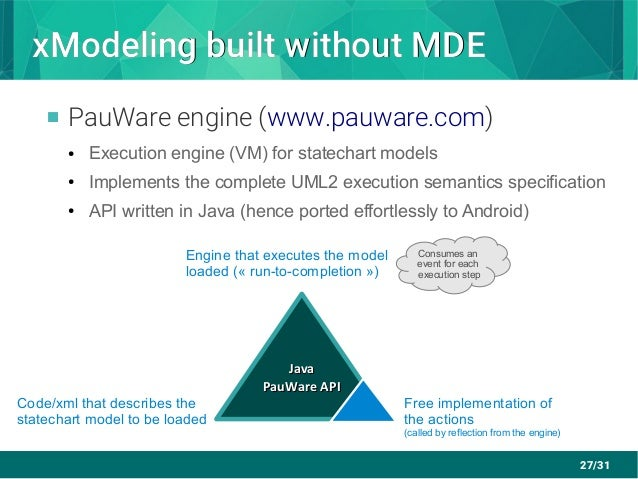 27/31 xModeling built without MDExModeling built without MDE  PauWare engine (www.pauware.com) ● Execution engine (VM) fo...