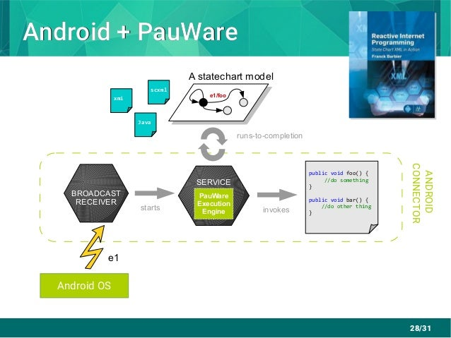 28/31 Android + PauWareAndroid + PauWare SERVICE BROADCAST RECEIVER Android OS ANDROID CONNECTOR e1/foo e1 public void foo...
