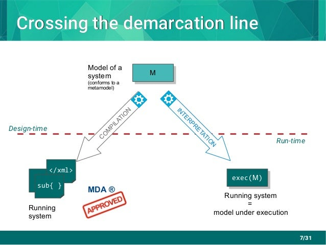 7/31 Crossing the demarcation lineCrossing the demarcation line Model of a system (conforms to a metamodel) S Running syst...