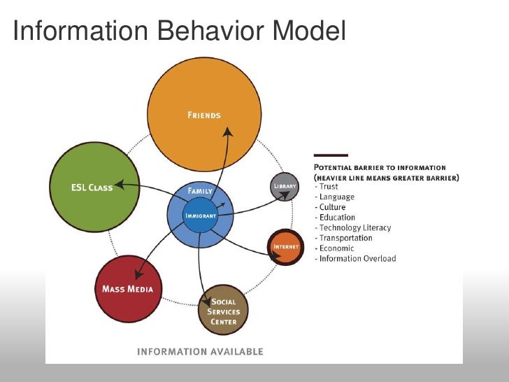 information behavior 76 collaborative information behavior each other, which allowed them to plan their search for information accordingly therefore.