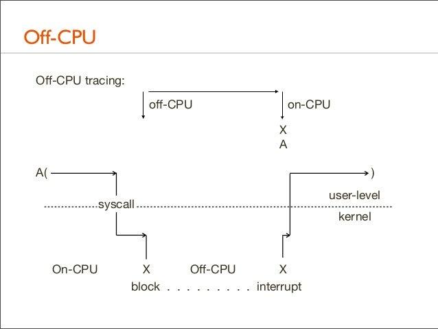 Off-CPU Off-CPU tracing: off-CPU  on-CPU X A  A(  ) syscall  On-CPU  X Off-CPU X block . . . . . . . . . interrupt  user-leve...