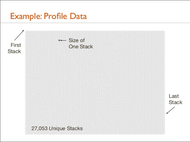 Example: Profile Data First Stack  Size of One Stack  Last Stack  27,053 Unique Stacks MySQL 60 seconds of on-CPU