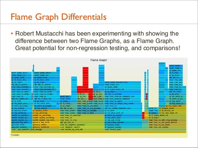 Flame Graph Differentials • Robert Mustacchi has been experimenting with showing the difference between two Flame Graphs, ...