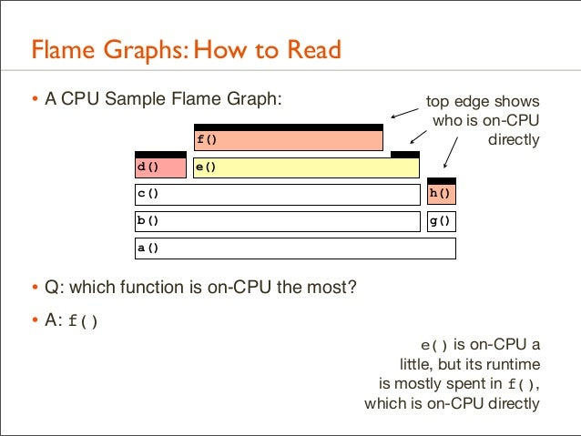 Flame Graphs: How to Read • A CPU Sample Flame Graph: f() d()  top edge shows who is on-CPU directly  e()  c()  h()  b()  ...
