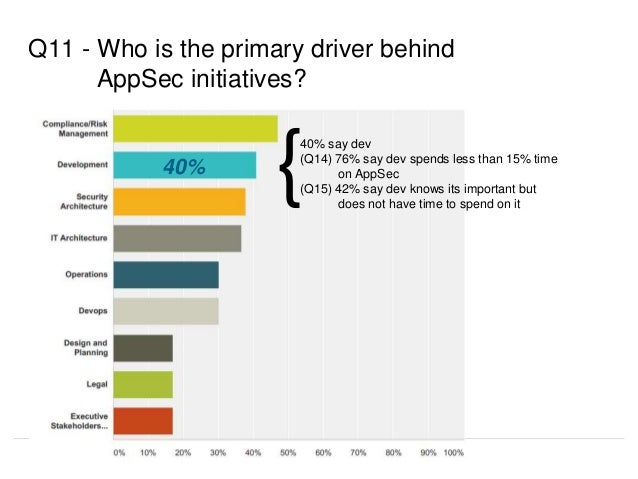 Q11 - Who is the primary driver behind AppSec initiatives? 40% say dev (Q14) 76% say dev spends less than 15% time on AppS...