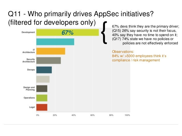 Q11 - Who primarily drives AppSec initiatives? (filtered for developers only) 67% devs think they are the primary driver; ...