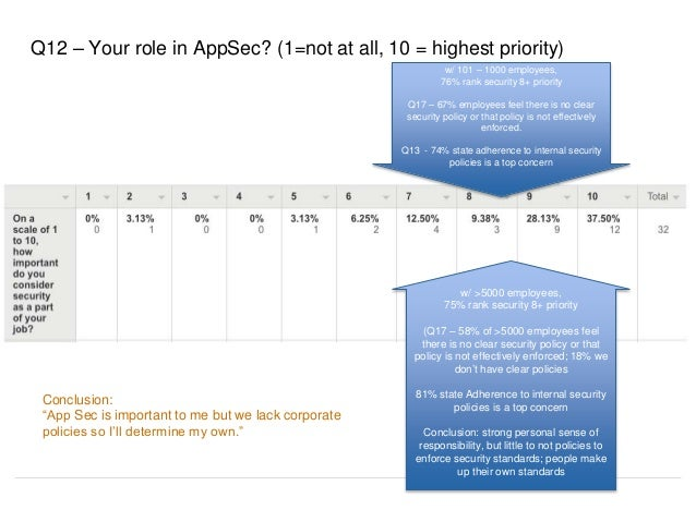 Q12 – Your role in AppSec? (1=not at all, 10 = highest priority) w/ >5000 employees, 75% rank security 8+ priority (Q17 – ...