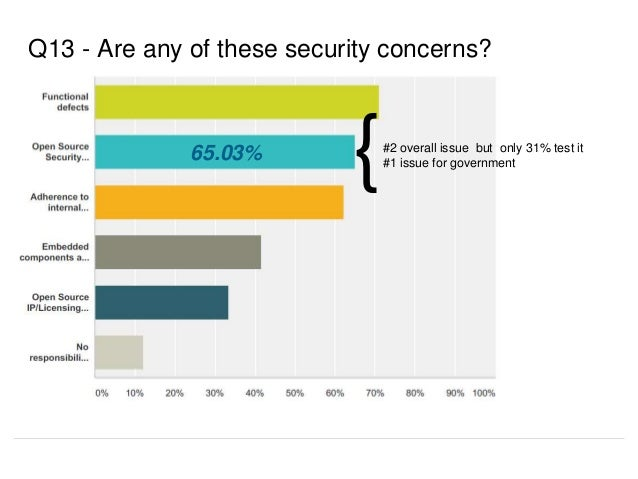 Q13 - Are any of these security concerns? 65.03% {#2 overall issue but only 31% test it #1 issue for government