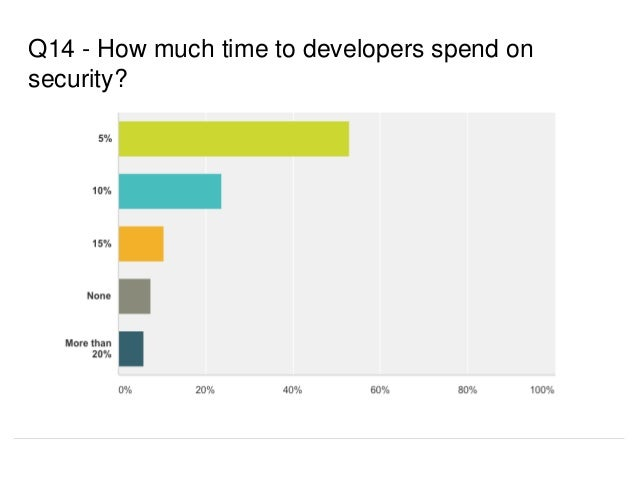 Q14 - How much time to developers spend on security?