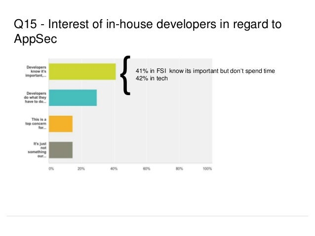 Q15 - Interest of in-house developers in regard to AppSec 41% in FSI know its important but don't spend time 42% in tech {