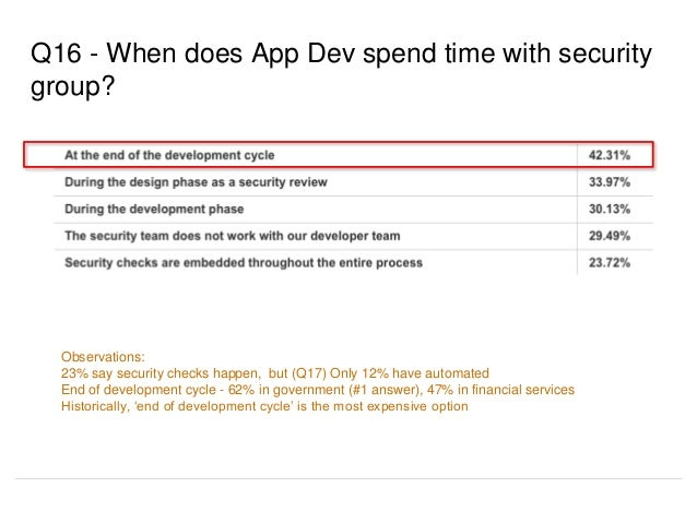 Q16 - When does App Dev spend time with security group? Observations: 23% say security checks happen, but (Q17) Only 12% h...