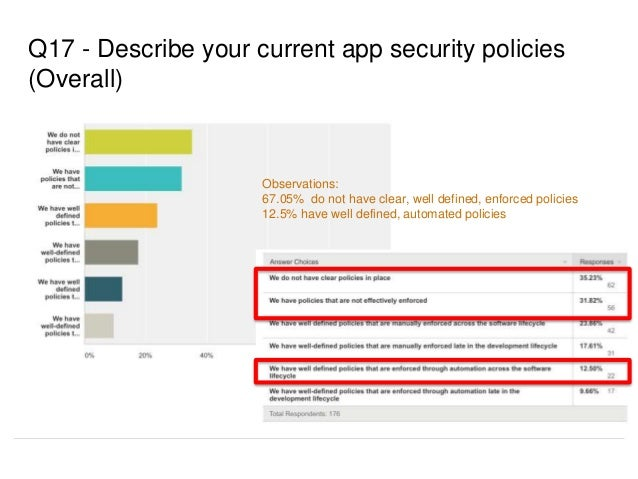 Q17 - Describe your current app security policies (Overall) Observations: 67.05% do not have clear, well defined, enforced...