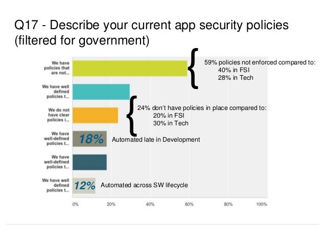 Q17 - Describe your current app security policies (filtered for government) 59% policies not enforced compared to: 40% in ...
