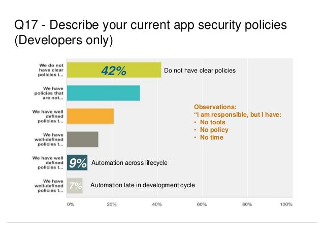 """Q17 - Describe your current app security policies (Developers only) 42% Do not have clear policies Observations: """"I am res..."""