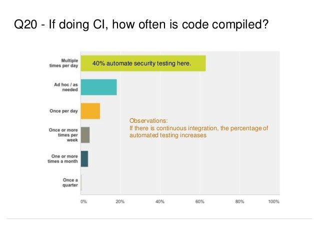 Q20 - If doing CI, how often is code compiled? Observations: If there is continuous integration, the percentage of automat...