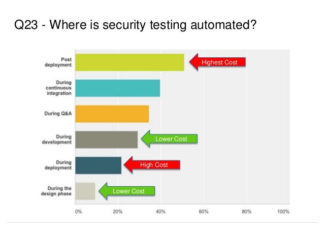 Q23 - Where is security testing automated? Lower Cost Highest Cost High Cost Lower Cost