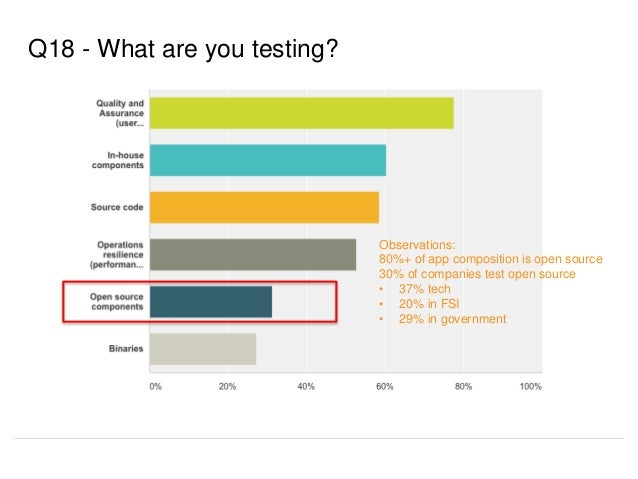 Q18 - What are you testing? Observations: 80%+ of app composition is open source 30% of companies test open source • 37% t...