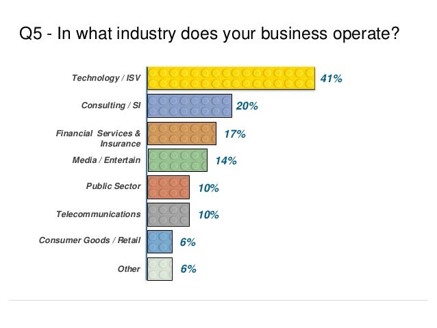 41% Q5 - In what industry does your business operate? 20% 17% 10% 6% Technology / ISV Consulting / SI Financial Services &...