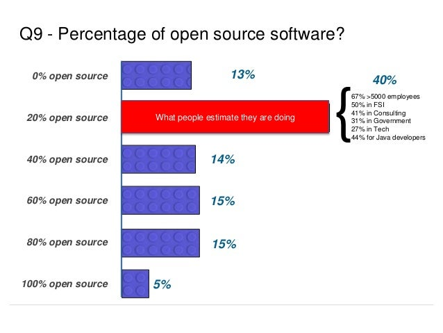 13% Q9 - Percentage of open source software? 40% 14% 15% 15% 0% open source 20% open source 40% open source 60% open sourc...