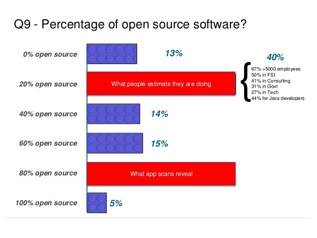 13% Q9 - Percentage of open source software? 14% 15% 15% 0% open source 20% open source 40% open source 60% open source 80...