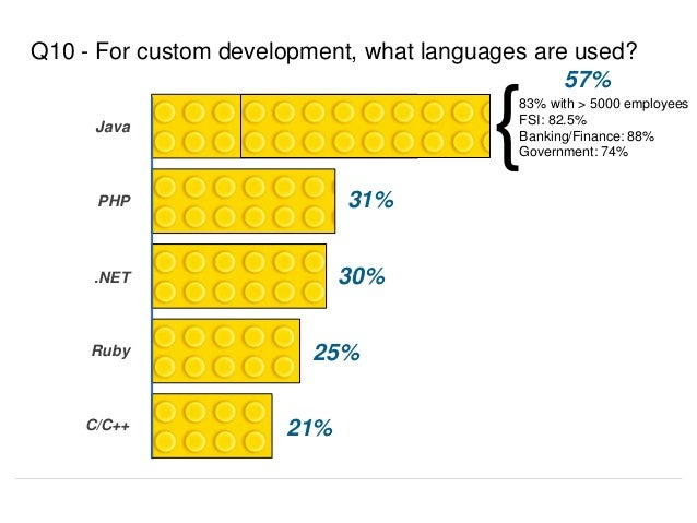 57% Q10 - For custom development, what languages are used? 31% 30% 25% 21% Java PHP .NET Ruby C/C++ 83% with > 5000 employ...
