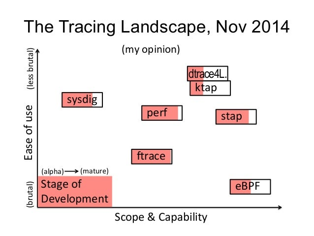 The Tracing Landscape, Nov 2014  Scope  &  Capability  (less  brutal)  Ease  of  use  sysdig  perf  Irace  eBPF  ktap  sta...
