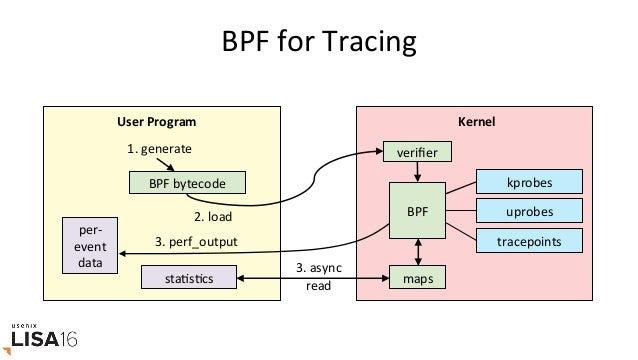 C/BPF samples/bpf/tracex1_kern.c 58linestruncated