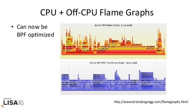 HOWTOPROGRAMBCC/BPF Overviewfortooldevelopers