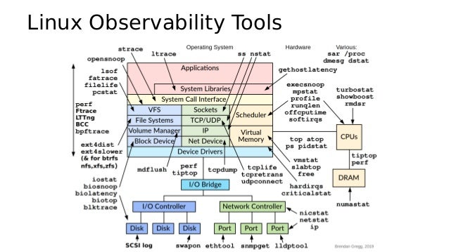 Why Learn Tools? • Most analysis at Netflix is via GUIs • Benefits of command-line tools: – Helps you understand GUIs: the...