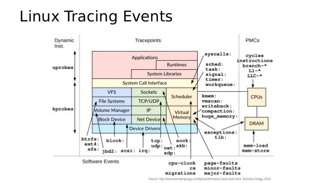 Tracing Stack tracepoints, kprobes, uprobes Ftrace, perf_events, BPF perffront-end tools: tracing frameworks: back-end ins...