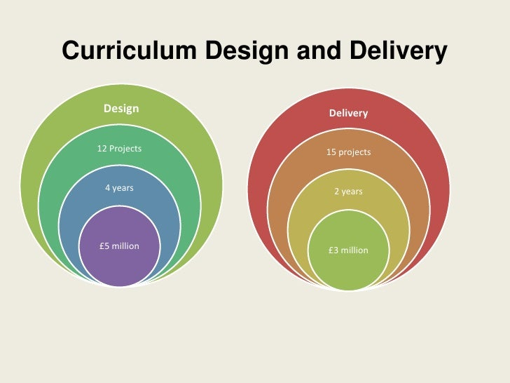 Curriculum Design and Delivery<br />