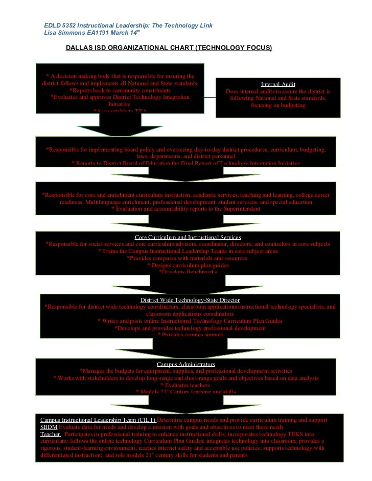 EDLD 5352 Instructional Leadership: The Technology Link Lisa Simmons EA1191 March 14th          DALLAS ISD ORGANIZATIONAL ...