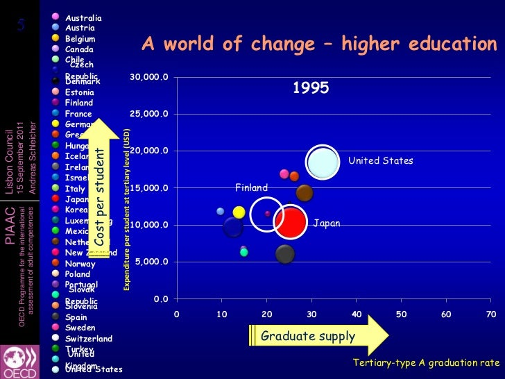 higher education equals better outcomes However, in considering the further expansion of higher education, it is important  to  i estimate effects of admission on educational outcomes and earnings   gpa exactly equal to the threshold, and in more than 95% of these cases the age .