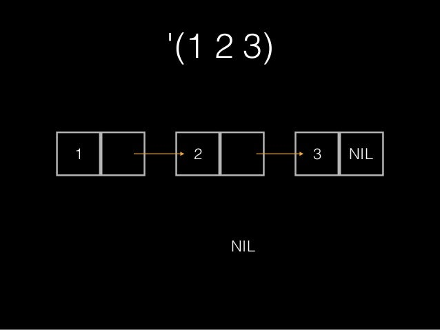 consでリストを作ってみよう • (cons 1 (cons 2 ())) • (cons 'list (cons 1 (cons 2 nil))) • (cons 1 2)