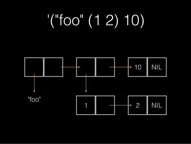 (cons 1 (cons 2 ()))