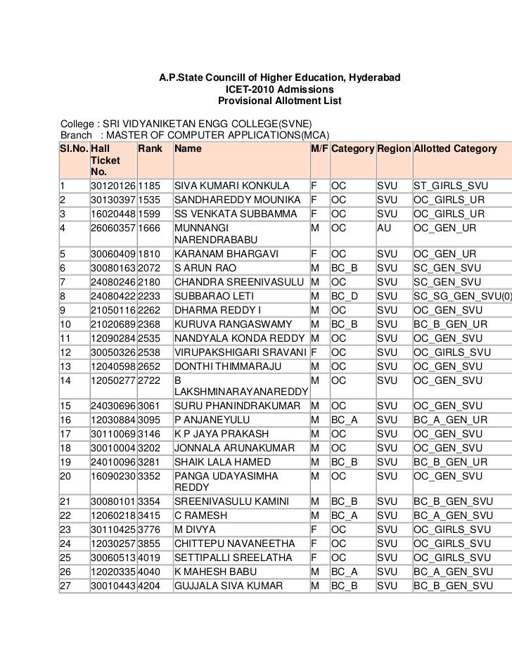 A.P.State Councill of Higher Education, HyderabadICET-2010 AdmissionsProvisional Allotment List College : SRI VIDYANIKETAN...