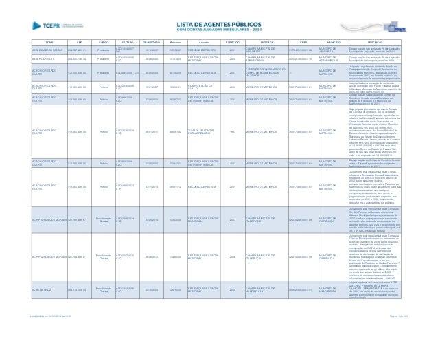 NOME CPF CARGO DECISÃO TRANSITADO Processo Assunto EXERCÍCIO ENTIDADE CNPJ MUNICÍPIO DESCRIÇÃO ABEL DE ABREU PASSOS 234.68...