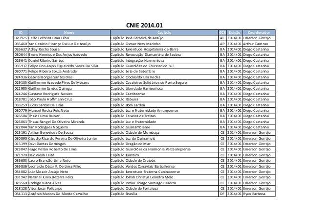 CNIE 2014.01 ID Nome Capítulo GCE Edição Coordenador 029925 Celso Ferreira Lima Filho Capítulo José Ferreira de Araújo AC ...