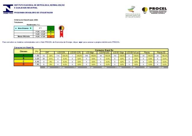 INSTITUTO NACIONAL DE METROLOGIA, NORMALIZAÇÃO E QUALIDADE INDUSTRIAL PROGRAMA BRASILEIRO DE ETIQUETAGEM  Critérios de Cla...